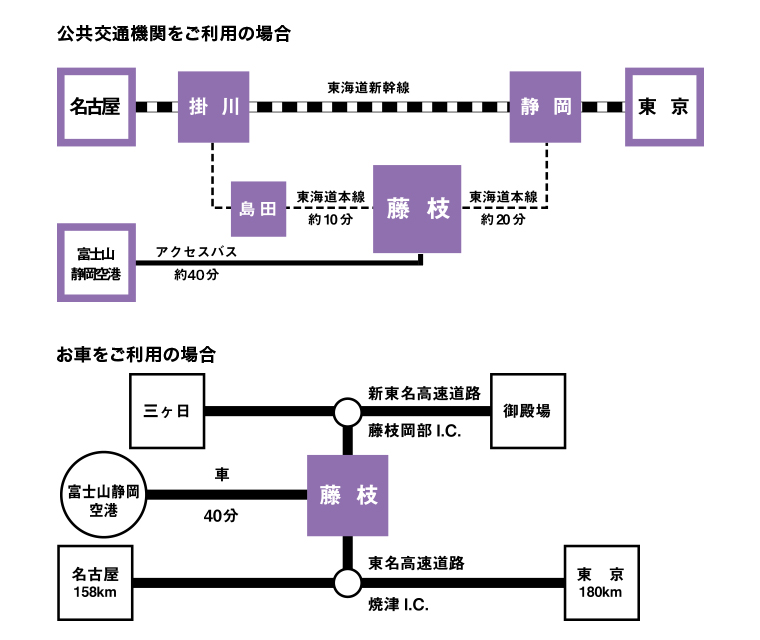 藤枝市へのアクセス